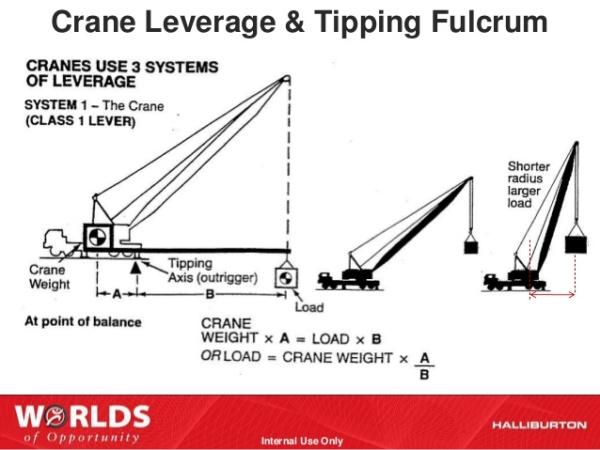 crane-safety-andawarenesspresentationttp-56-638