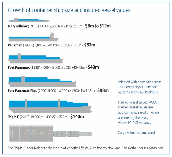 ContainerSize-InsuredVesselsGrowth-Infographic