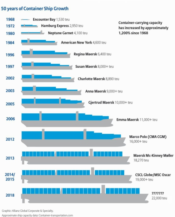container-ship-growth-infographic-2015