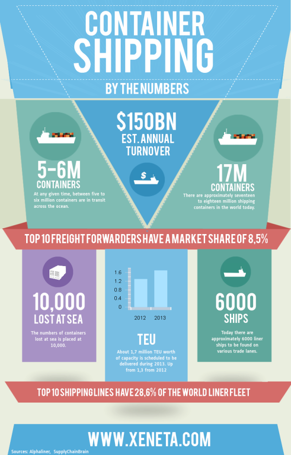 Container-Shipping-By-the-Numbers