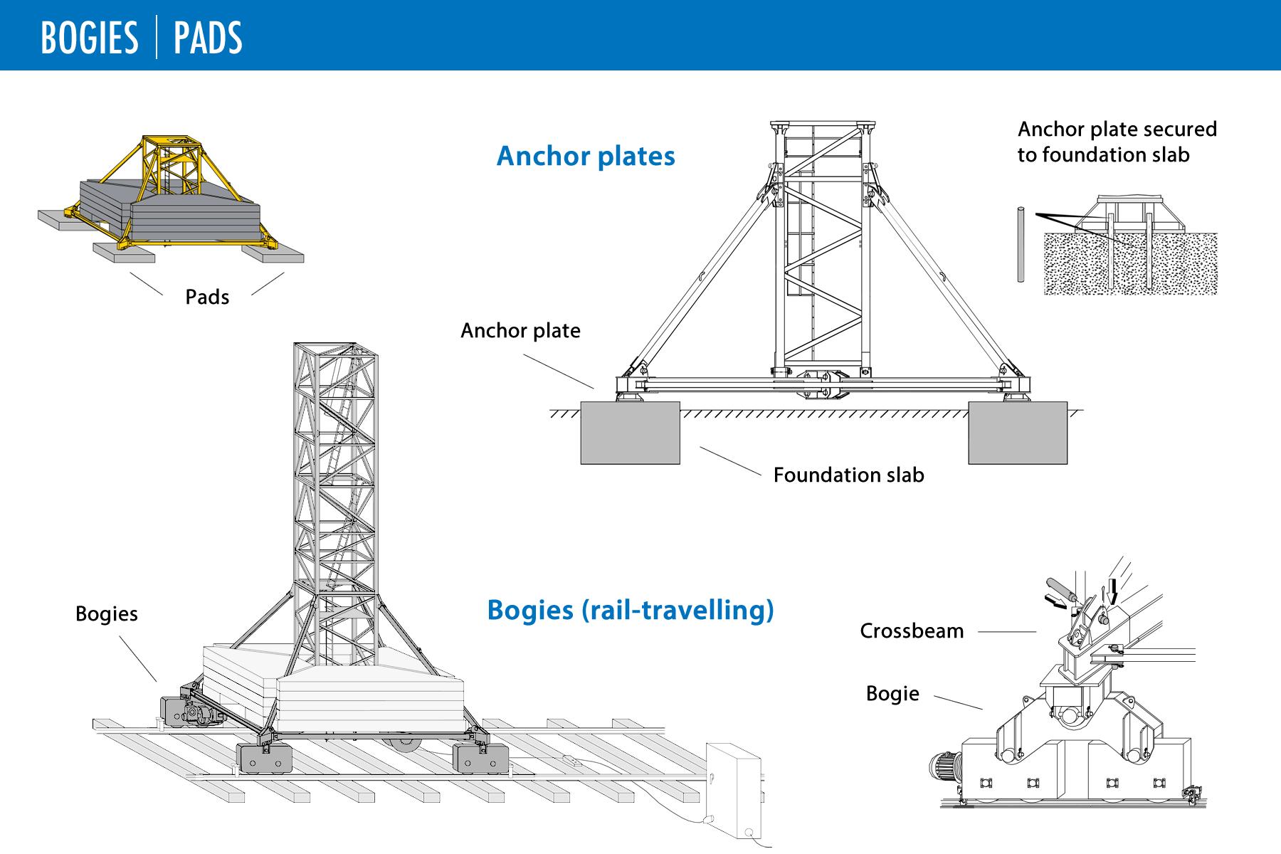 Y leg spread mast 2 os - 3 part 2