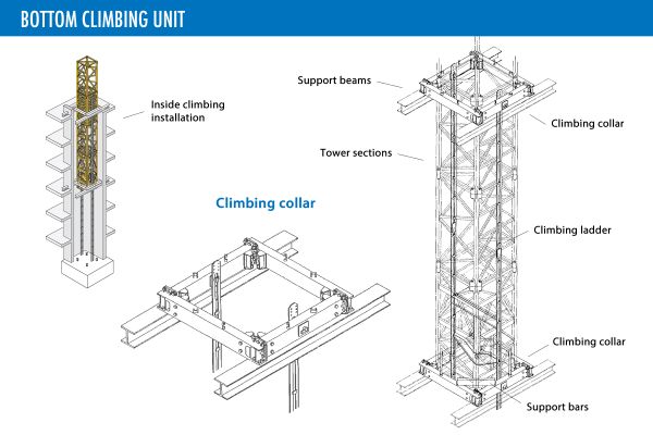 bottom-climbing-unit-lg