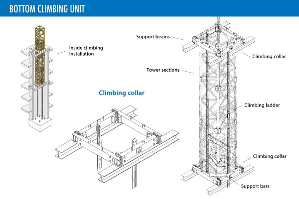 bottom-climbing-unit-lg