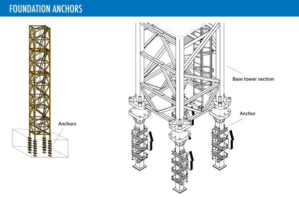 foundation-anchor-lg