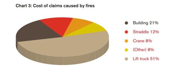 chart-fire-1