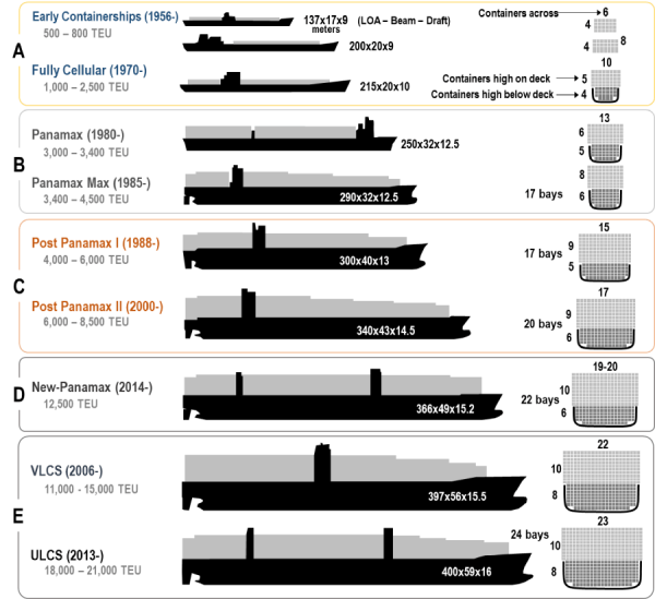 containership_evolution
