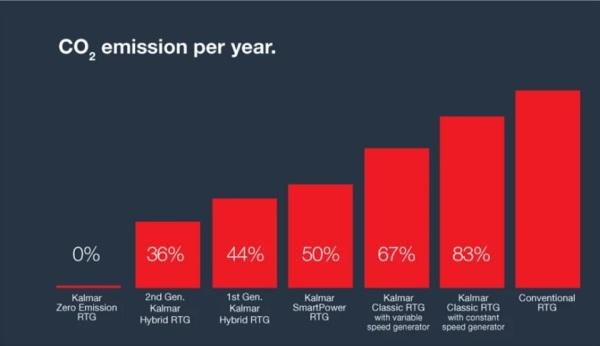 co2 per year